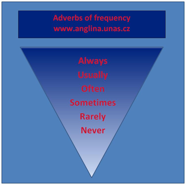 Angličtina online a vše zdarma - Anglické frekvenční příslovce (Adverbs of frequency)